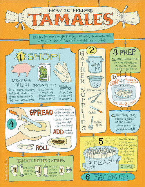 Tips-for-Tamales
